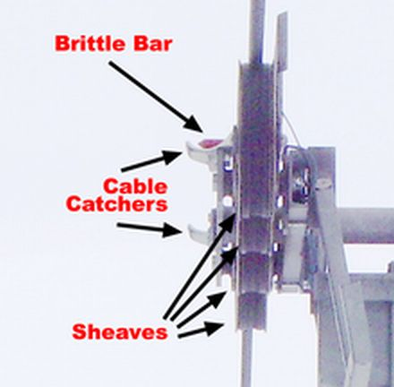 220px-Sheeve_cable_catcher_and_brittle_bar_P1402_annotated.jpg
